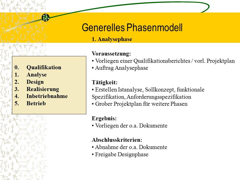 Generelles Phasenmodell 0. Qualifikation 1.Analyse 2.Design 3.Realisierung 4.Inbetriebnahme 5.Betrieb 1. Analysephase Voraussetzung: Vorliegen einer Q