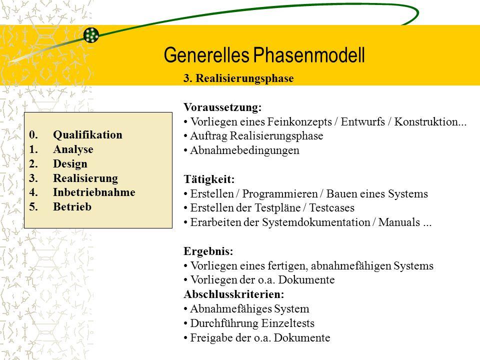 Generelles Phasenmodell 0. Qualifikation 1.Analyse 2.Design 3.Realisierung 4.Inbetriebnahme 5.Betrieb 3. Realisierungsphase Voraussetzung: Vorliegen e