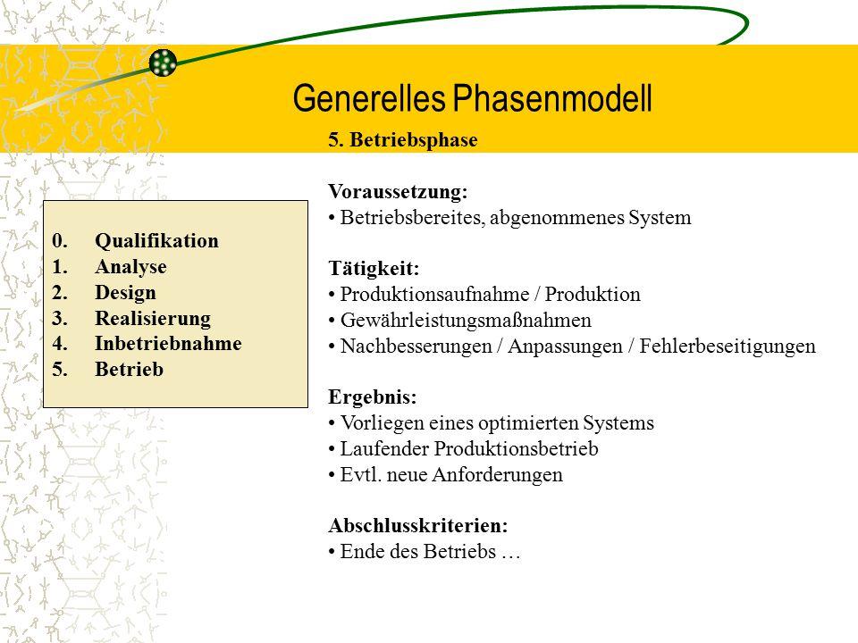 Generelles Phasenmodell 0. Qualifikation 1.Analyse 2.Design 3.Realisierung 4.Inbetriebnahme 5.Betrieb 5. Betriebsphase Voraussetzung: Betriebsbereites