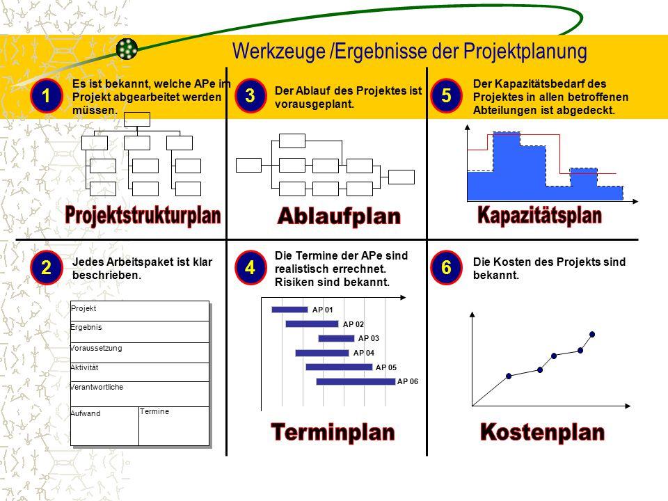 Werkzeuge /Ergebnisse der Projektplanung Der Ablauf des Projektes ist vorausgeplant. 3 Es ist bekannt, welche APe im Projekt abgearbeitet werden müsse
