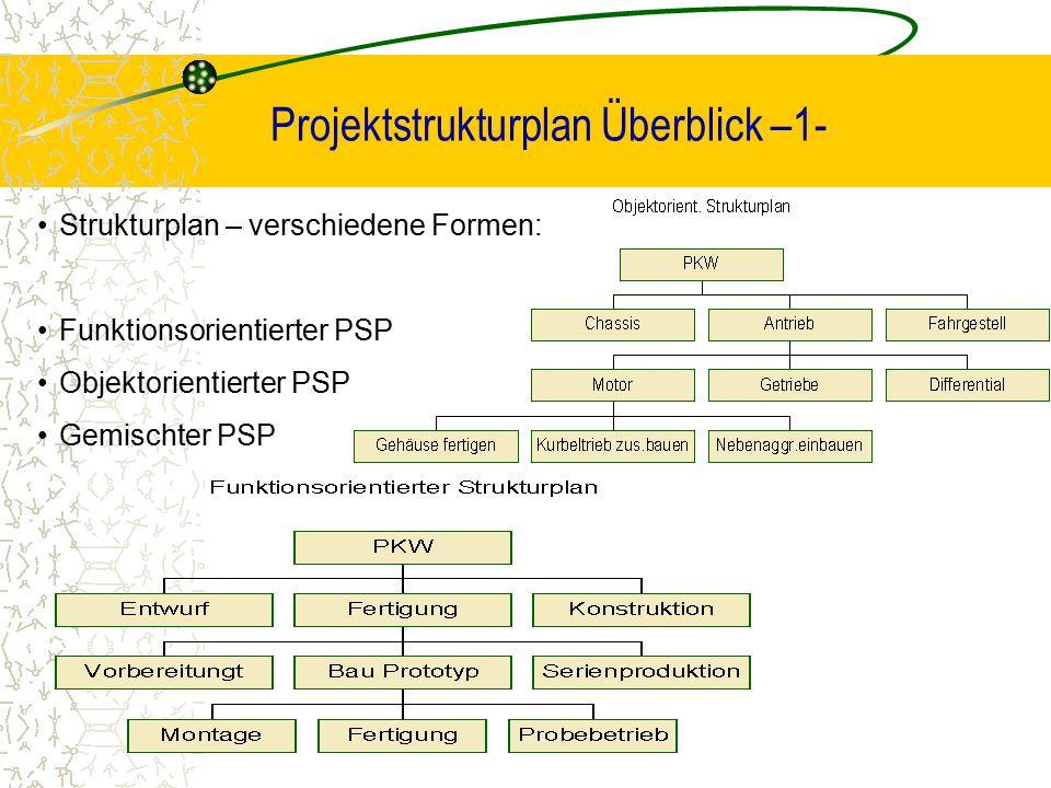 Projektstrukturplan Überblick –1- Strukturplan – verschiedene Formen: Funktionsorientierter PSP Objektorientierter PSP Gemischter PSP