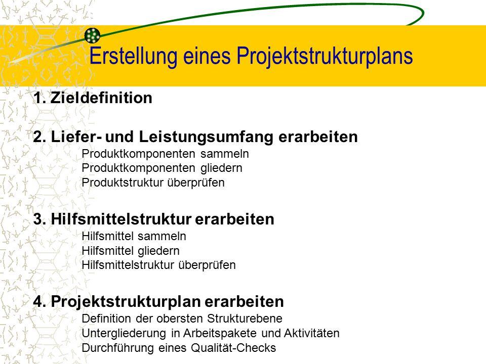 Erstellung eines Projektstrukturplans 1. Zieldefinition 2. Liefer- und Leistungsumfang erarbeiten Produktkomponenten sammeln Produktkomponenten gliede