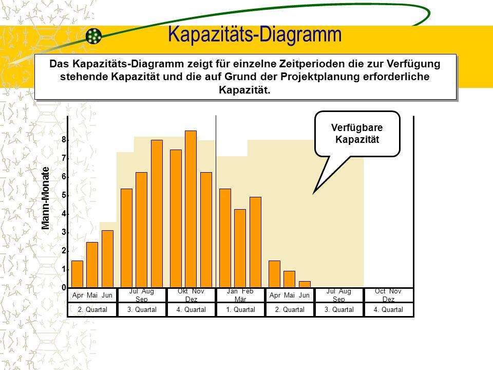 Kapazitäts-Diagramm Das Kapazitäts-Diagramm zeigt für einzelne Zeitperioden die zur Verfügung stehende Kapazität und die auf Grund der Projektplanung