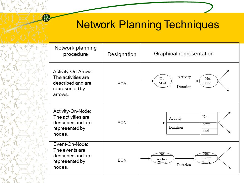 Network Planning Techniques Network planning procedure Designation Graphical representation AOA AON EON No. Event Time No. Event Time Duration No. Sta