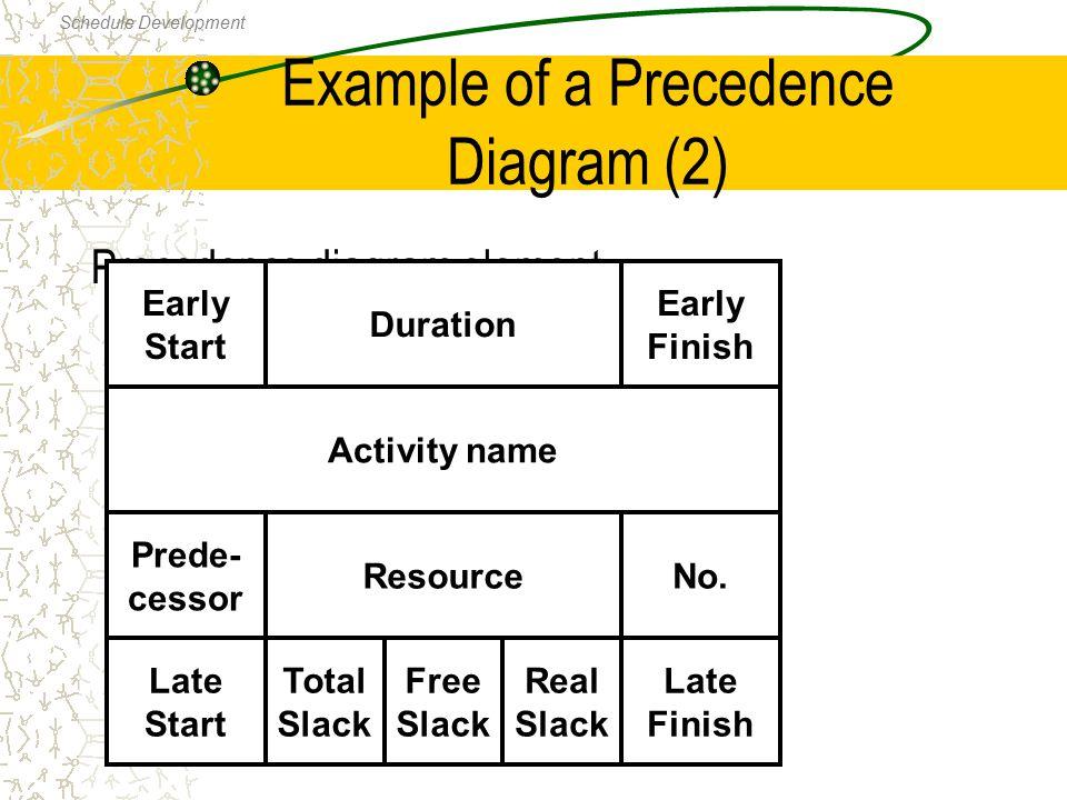 Example of a Precedence Diagram (2) Precedence diagram element Activity name ResourceNo. Prede- cessor Late Start Total Slack Real Slack Late Finish F