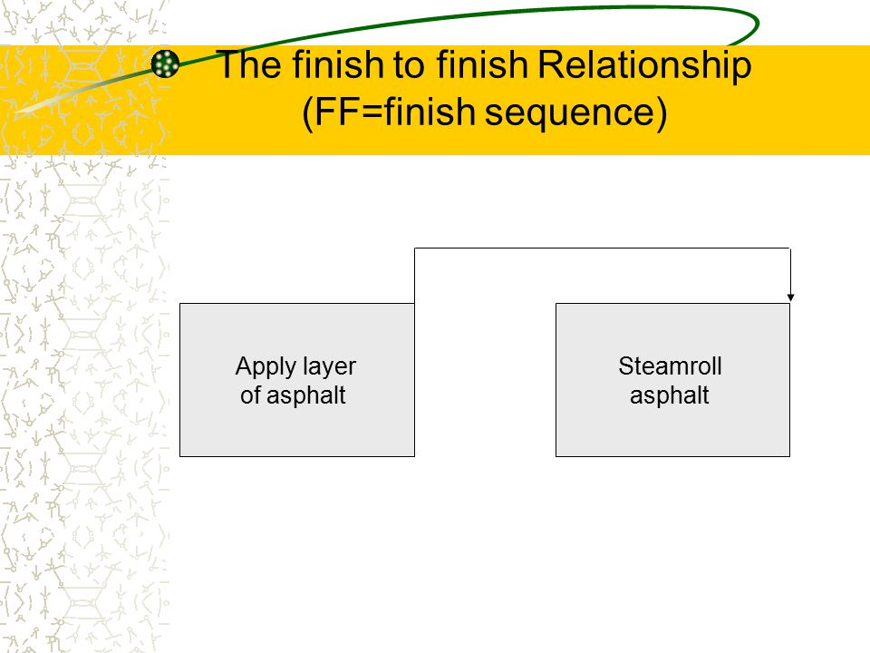 The finish to finish Relationship (FF=finish sequence) Apply layer of asphalt Steamroll asphalt