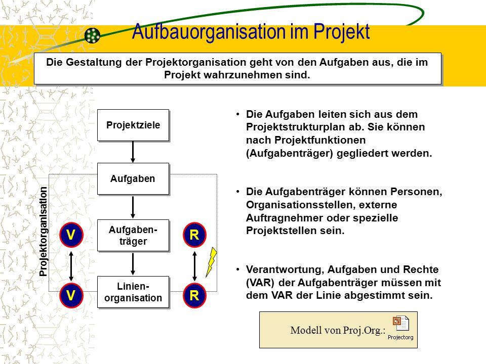 Aufbauorganisation im Projekt Die Gestaltung der Projektorganisation geht von den Aufgaben aus, die im Projekt wahrzunehmen sind. Projektziele Aufgabe