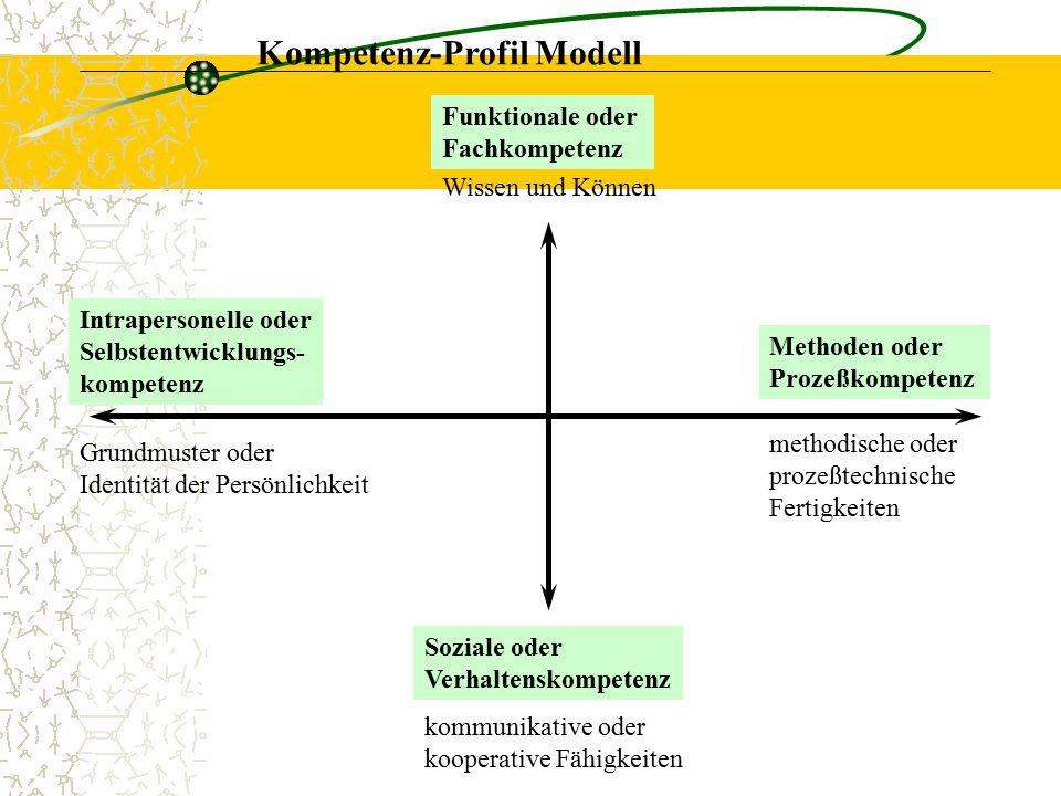 Kompetenz-Profil Modell Soziale oder Verhaltenskompetenz Methoden oder Prozeßkompetenz Intrapersonelle oder Selbstentwicklungs- kompetenz methodische