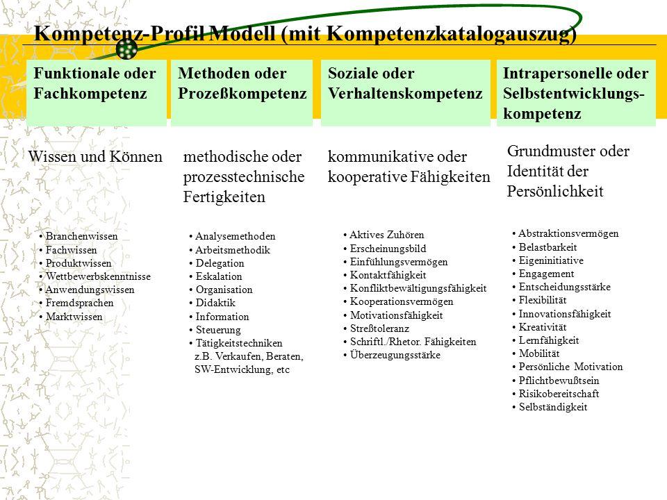 Kompetenz-Profil Modell (mit Kompetenzkatalogauszug) Soziale oder Verhaltenskompetenz Methoden oder Prozeßkompetenz Intrapersonelle oder Selbstentwick