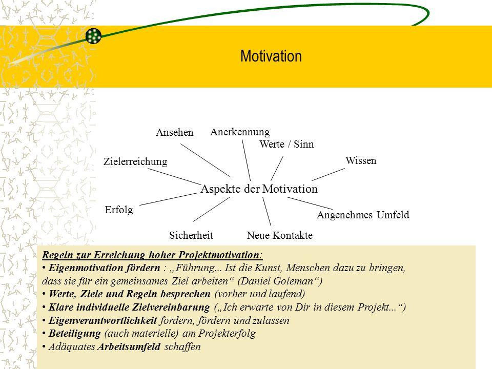 Motivation Aspekte der Motivation Ansehen Zielerreichung Erfolg SicherheitNeue Kontakte Angenehmes Umfeld Wissen Werte / Sinn Anerkennung Regeln zur E