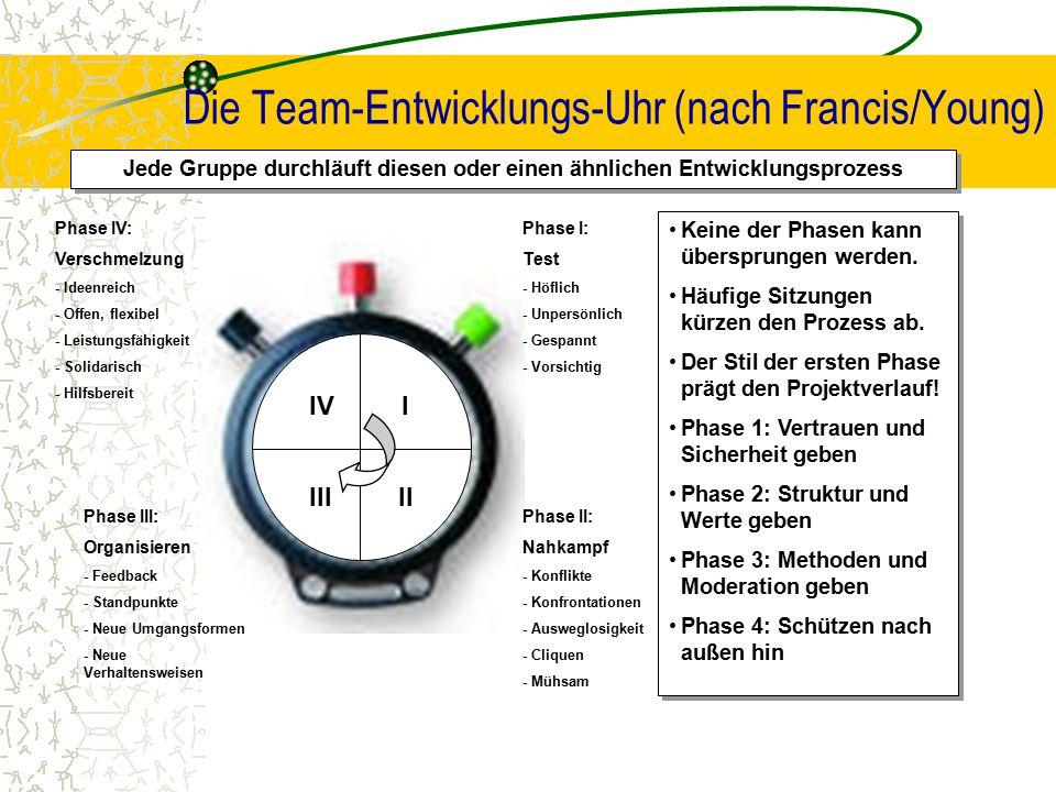 Die Team-Entwicklungs-Uhr (nach Francis/Young) Jede Gruppe durchläuft diesen oder einen ähnlichen Entwicklungsprozess Phase IV: Verschmelzung - Ideenr