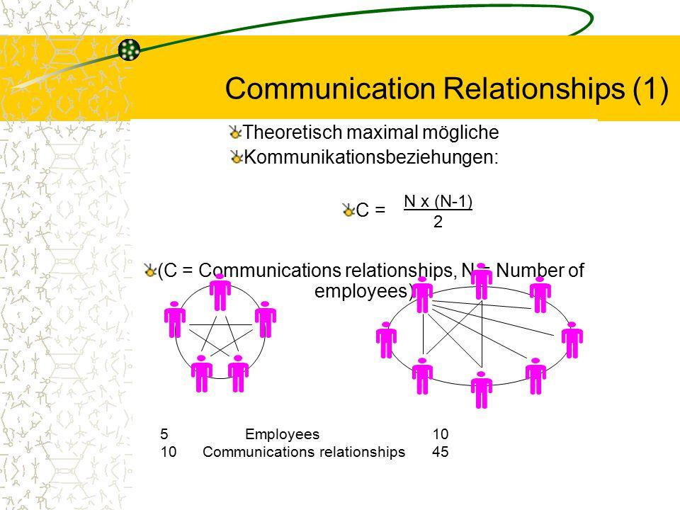 Communication Relationships (1) Theoretisch maximal mögliche Kommunikationsbeziehungen: C = (C = Communications relationships, N = Number of employees