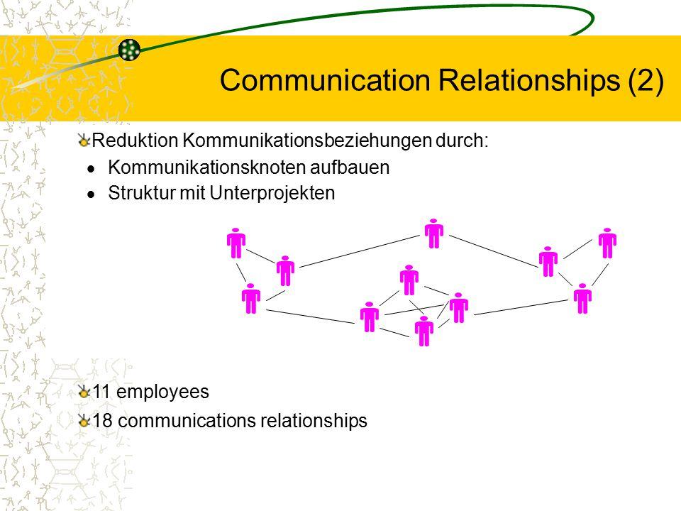 Communication Relationships (2) Reduktion Kommunikationsbeziehungen durch:  Kommunikationsknoten aufbauen  Struktur mit Unterprojekten 11 employees