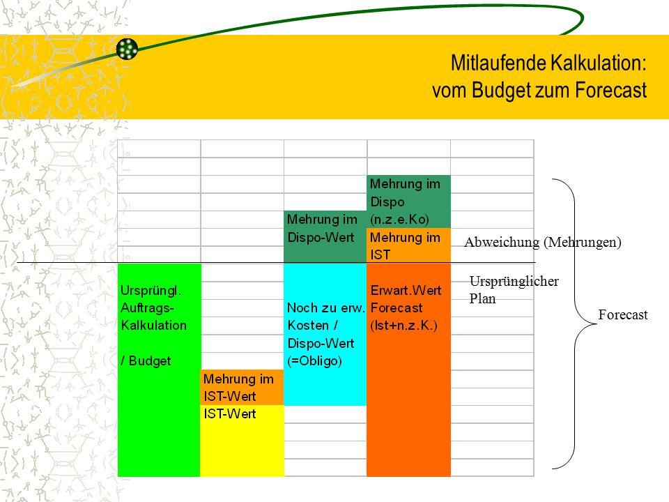 Mitlaufende Kalkulation: vom Budget zum Forecast Ursprünglicher Plan Abweichung (Mehrungen) Forecast