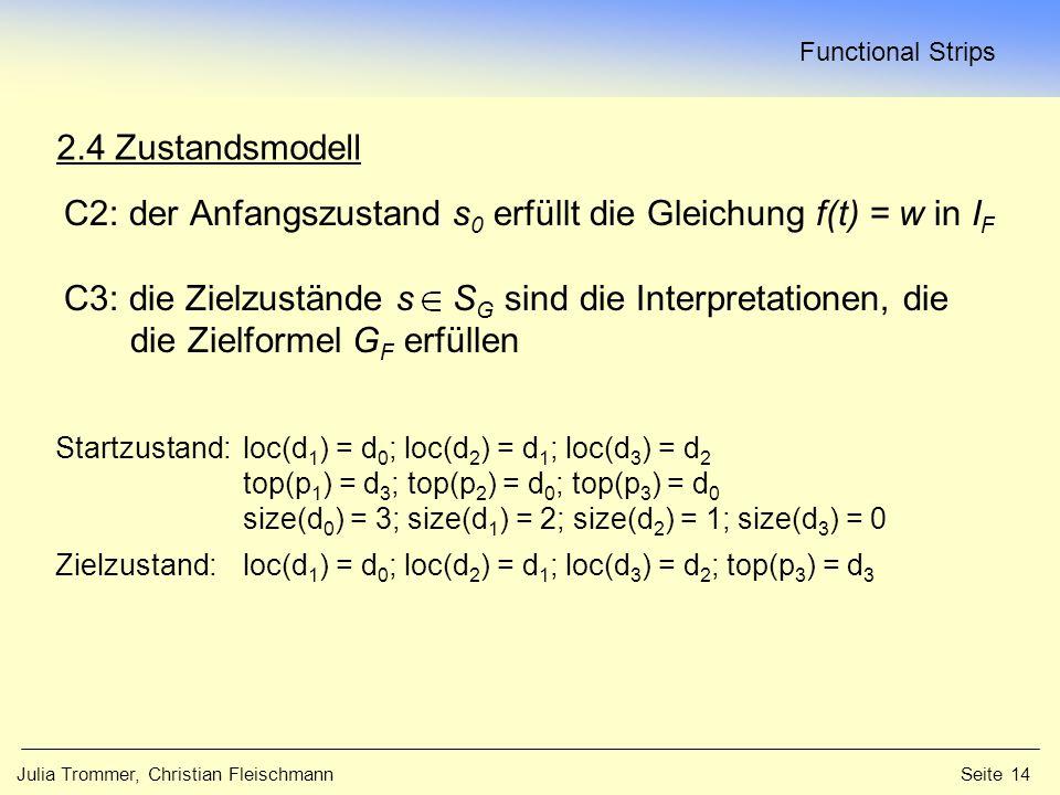 Functional Strips Julia Trommer, Christian Fleischmann Seite 14 2.4 Zustandsmodell C2: der Anfangszustand s 0 erfüllt die Gleichung f(t) = w in I F C3: die Zielzustände s S G sind die Interpretationen, die die Zielformel G F erfüllen Startzustand:loc(d 1 ) = d 0 ; loc(d 2 ) = d 1 ; loc(d 3 ) = d 2 top(p 1 ) = d 3 ; top(p 2 ) = d 0 ; top(p 3 ) = d 0 size(d 0 ) = 3; size(d 1 ) = 2; size(d 2 ) = 1; size(d 3 ) = 0 Zielzustand:loc(d 1 ) = d 0 ; loc(d 2 ) = d 1 ; loc(d 3 ) = d 2 ; top(p 3 ) = d 3