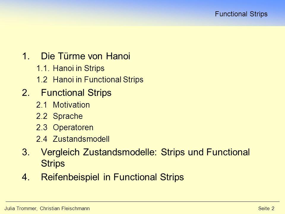 Functional Strips Julia Trommer, Christian Fleischmann Seite 23 Domänen:Reifen: r Platt, r Voll Ort: o Kofferraum, o Achse, o Boden Fluents:loc: Reifen → Ort*; beschreibt den Reifen an seinem Ort Aktion:remove(r i: Reifen, o j :Ort); entfernt Reifen von Achse/Kofferraum –Vorbed.:loc(r i )= o j –Nachbed.:loc(r i ):= o Boden Aktion:puton (r i :Reifen, o j :Ort); bewegt Reifen –Vorbed.:loc(r i )= o Boden ; r i =r Voll ; loc(r Platt )= o Boden –Nachbed.:loc(r i ):= o Achse Startzust.:loc(r Platt ) = o Achse ; loc(r Voll ) = o Kofferraum Zielzust.:loc(r Voll ) = o Achse 4.