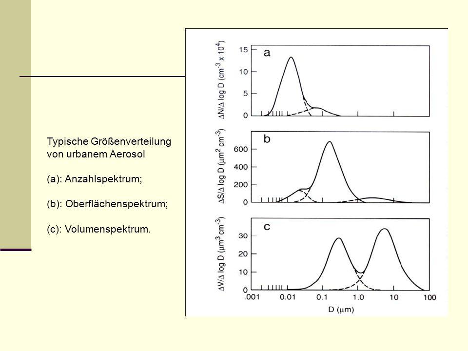 Typische Größenverteilung von urbanem Aerosol (a): Anzahlspektrum; (b): Oberflächenspektrum; (c): Volumenspektrum.