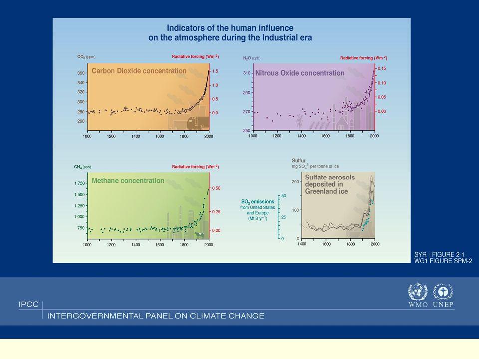 Frage Wie wirken sich die anthropogenen Veränderungen der Luftzusammensetzung aus Auf die Strahlungsbilanz Auf das globale und lokale Klima