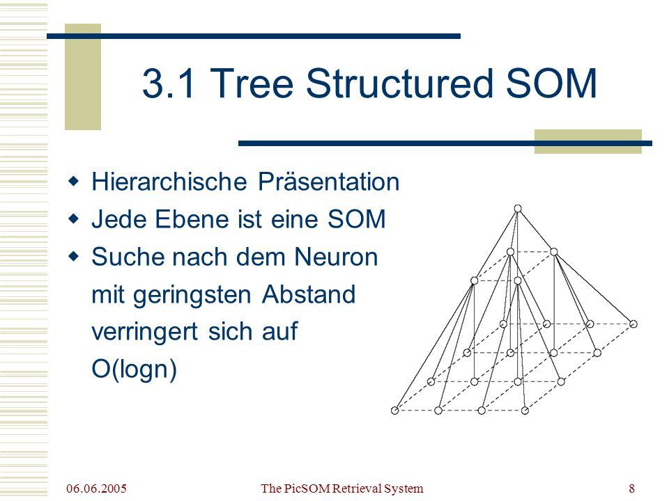 06.06.2005 The PicSOM Retrieval System8 3.1 Tree Structured SOM  Hierarchische Präsentation  Jede Ebene ist eine SOM  Suche nach dem Neuron mit geringsten Abstand verringert sich auf O(logn)