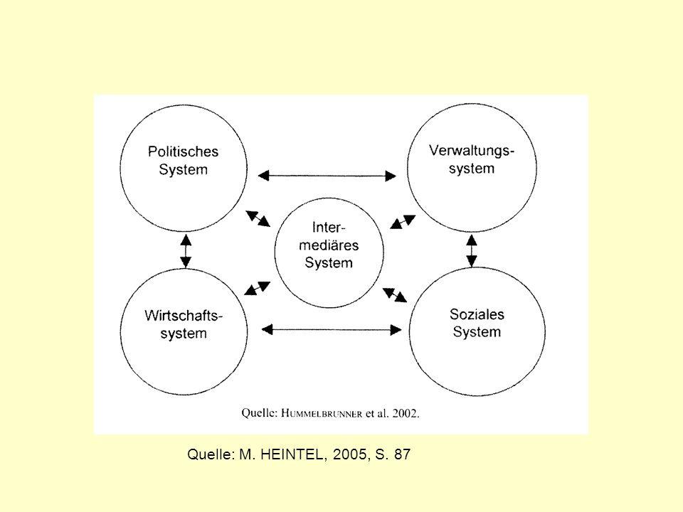 Quelle: M. HEINTEL, 2005, S. 87