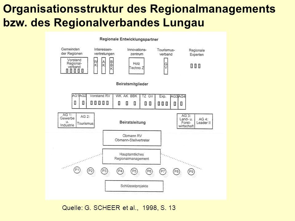 Quelle: G.SCHEER et al., 1998, S. 13 Organisationsstruktur des Regionalmanagements bzw.