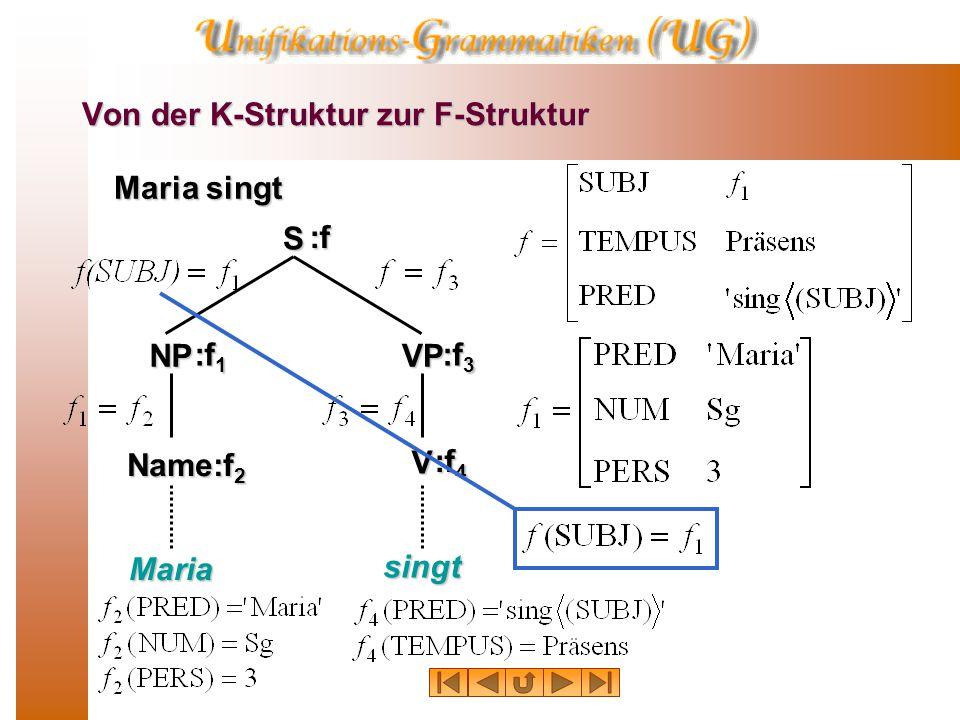 Von der K-Struktur zur F-Struktur Maria singt S NPVP V Maria singt Name :f 1 :f :f 3 :f 2 :f 4