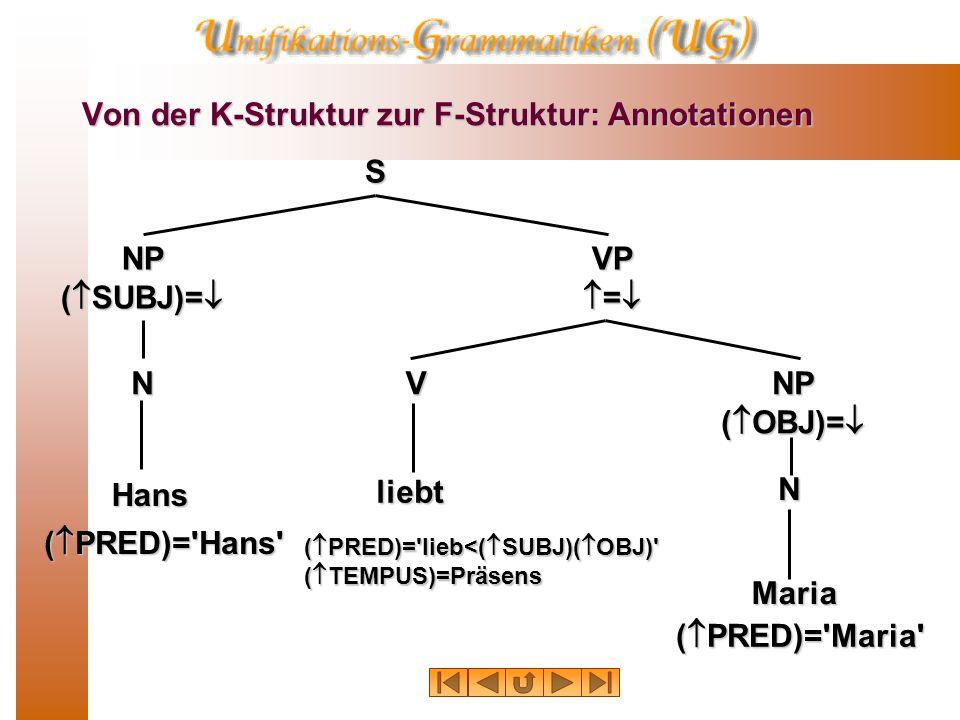 Von der K-Struktur zur F-Struktur: Annotationen S NP (  SUBJ)=  VP  =  NP (  OBJ)=  V N N (  PRED)= Hans (  PRED)= Maria (  PRED)= lieb<(  SUBJ)(  OBJ) (  TEMPUS)=Präsens Hans liebt Maria