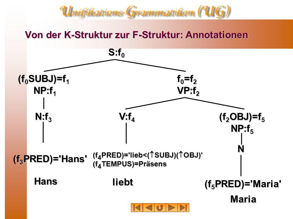 Von der K-Struktur zur F-Struktur: Annotationen S:f 0 (f 0 SUBJ)=f 1 NP:f 1 f 0 =f 2 VP:f 2 (f 2 OBJ)=f 5 NP:f 5 V:f 4 N N:f 3 (f 3 PRED)= Hans (f 5 PRED)= Maria (f 4 PRED)= lieb<(  SUBJ)(  OBJ) (f 4 TEMPUS)=Präsens Hans liebt Maria