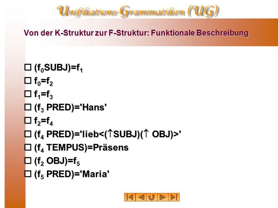 Von der K-Struktur zur F-Struktur: Funktionale Beschreibung  (f 0 SUBJ)=f 1  f 0 =f 2  f 1 =f 3  (f 3 PRED)= Hans  f 2 =f 4  (f 4 PRED)= lieb  (f 4 TEMPUS)=Präsens  (f 2 OBJ)=f 5  (f 5 PRED)= Maria