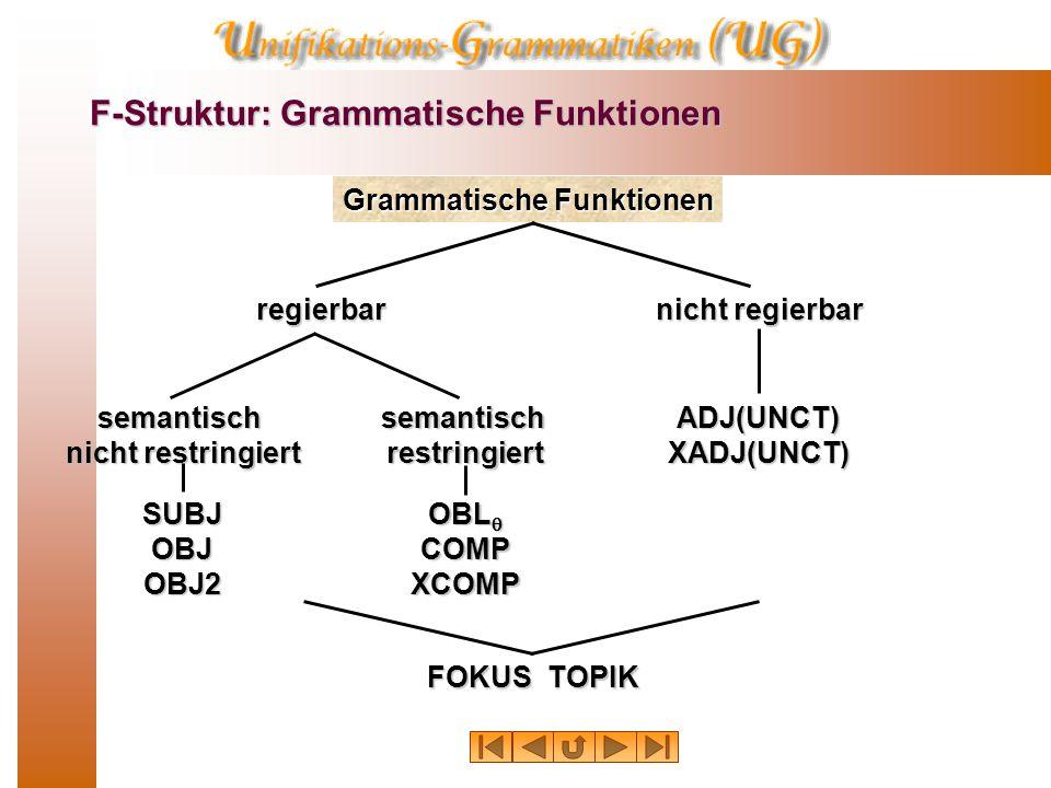 Von der K-Struktur zur F-Struktur: Annotationen  Was die Lexikoneinträge nicht liefern, ist die Ver- bindung mit den grammatischen Funktionen (SUBJ, OBJ, OBJ2).