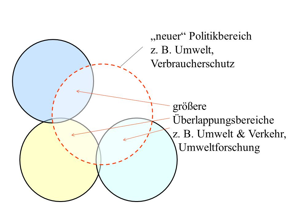 """""""neuer"""" Politikbereich z. B. Umwelt, Verbraucherschutz größere Überlappungsbereiche z. B. Umwelt & Verkehr, Umweltforschung"""