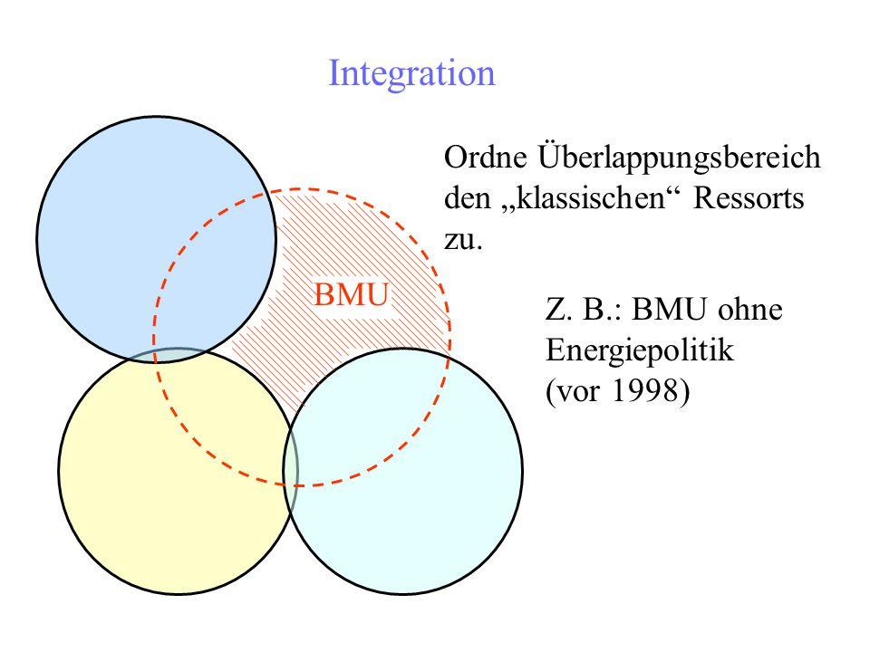 """Integration BMU Ordne Überlappungsbereich den """"klassischen"""" Ressorts zu. Z. B.: BMU ohne Energiepolitik (vor 1998)"""