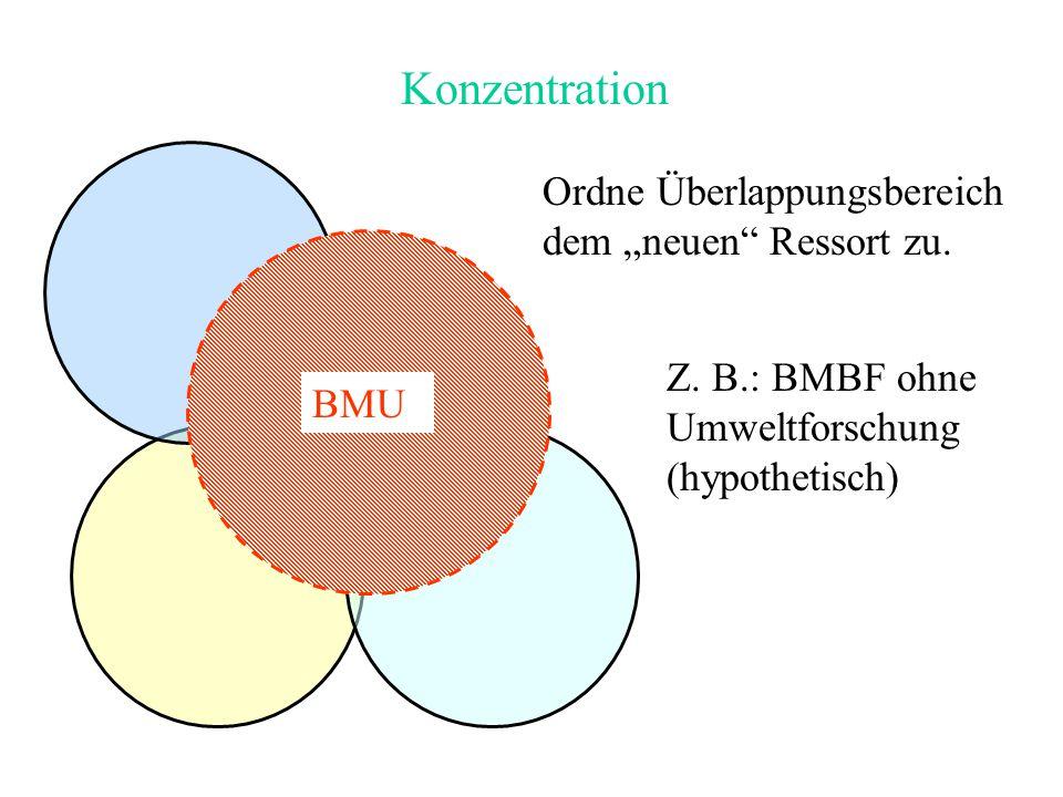 """Konzentration Ordne Überlappungsbereich dem """"neuen"""" Ressort zu. Z. B.: BMBF ohne Umweltforschung (hypothetisch) BMU"""