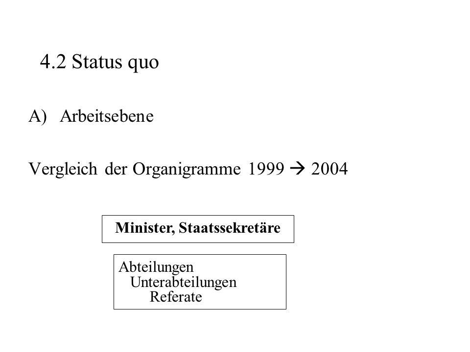 4.2 Status quo A)Arbeitsebene Vergleich der Organigramme 1999  2004 Abteilungen Unterabteilungen Referate Minister, Staatssekretäre