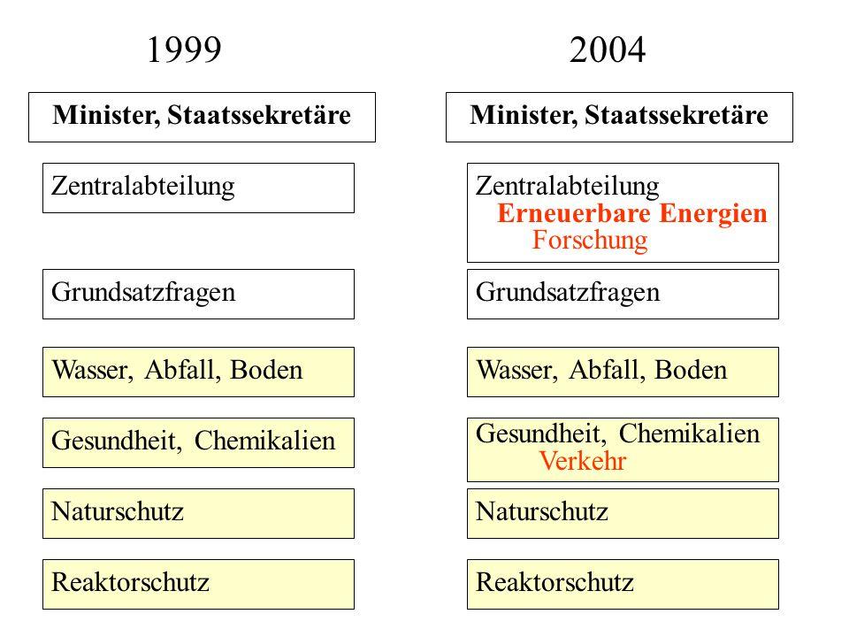 1999 Zentralabteilung Grundsatzfragen Wasser, Abfall, Boden Gesundheit, Chemikalien Naturschutz Reaktorschutz 2004 Zentralabteilung Erneuerbare Energi