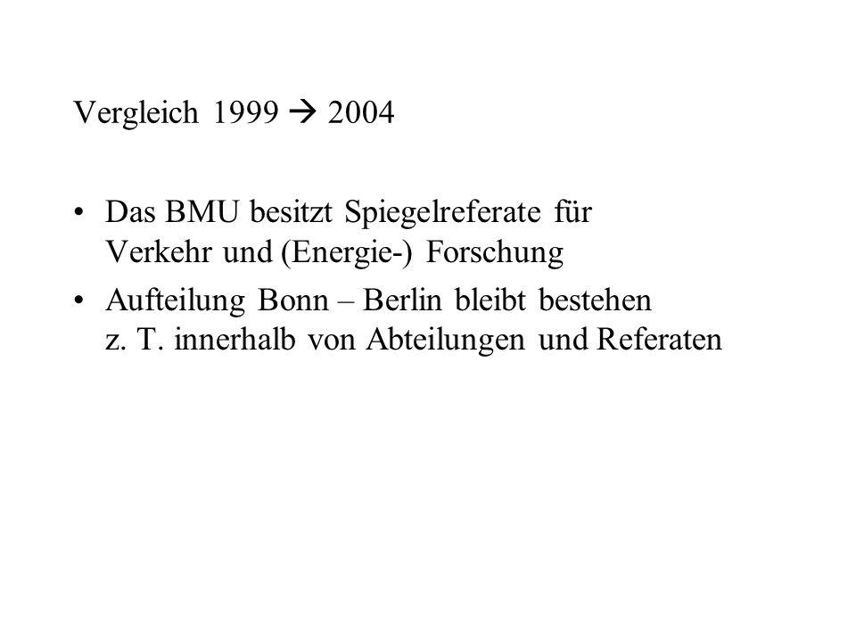Vergleich 1999  2004 Das BMU besitzt Spiegelreferate für Verkehr und (Energie-) Forschung Aufteilung Bonn – Berlin bleibt bestehen z. T. innerhalb vo