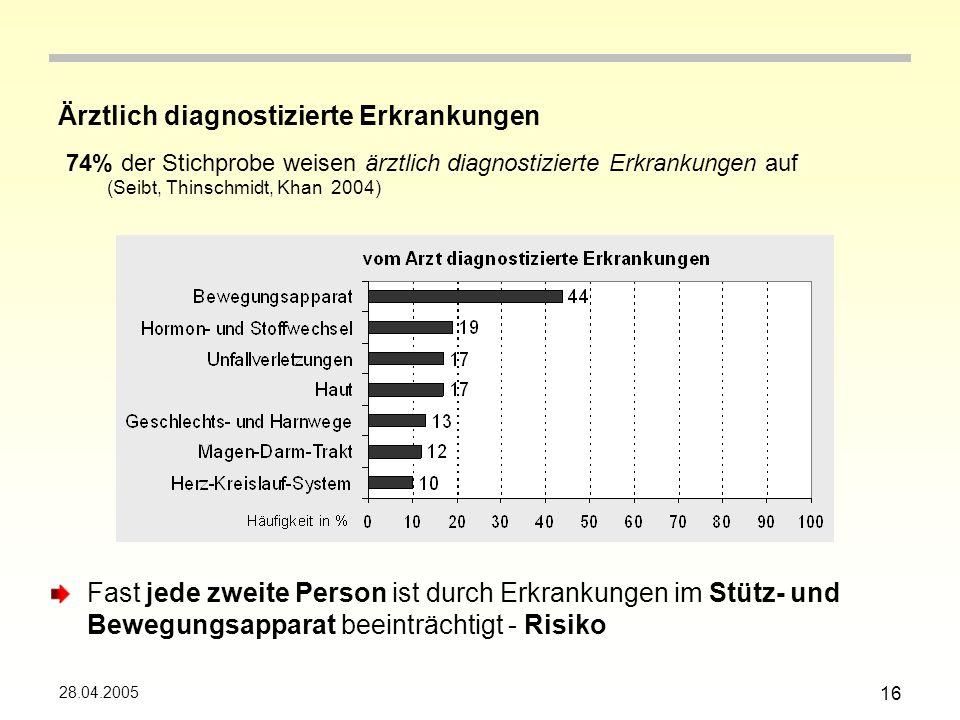 28.04.2005 16 Ärztlich diagnostizierte Erkrankungen 74% der Stichprobe weisen ärztlich diagnostizierte Erkrankungen auf (Seibt, Thinschmidt, Khan 2004) Fast jede zweite Person ist durch Erkrankungen im Stütz- und Bewegungsapparat beeinträchtigt - Risiko