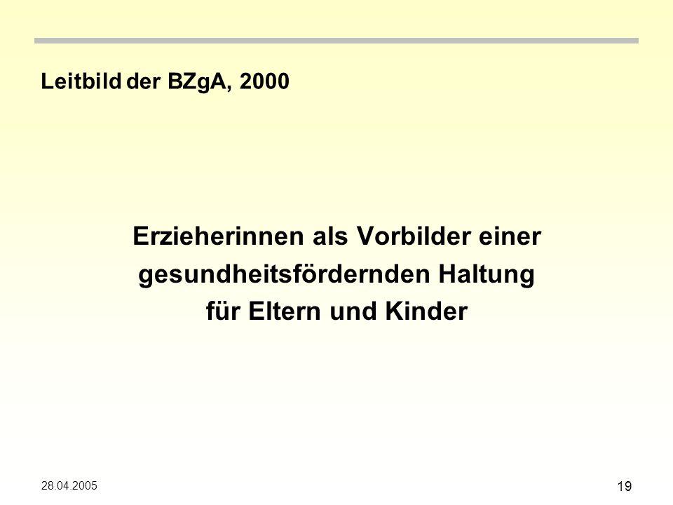 28.04.2005 19 Leitbild der BZgA, 2000 Erzieherinnen als Vorbilder einer gesundheitsfördernden Haltung für Eltern und Kinder