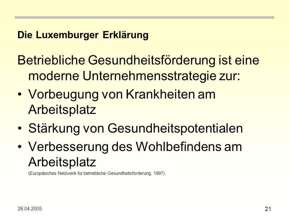 28.04.2005 21 Die Luxemburger Erklärung Betriebliche Gesundheitsförderung ist eine moderne Unternehmensstrategie zur: Vorbeugung von Krankheiten am Arbeitsplatz Stärkung von Gesundheitspotentialen Verbesserung des Wohlbefindens am Arbeitsplatz (Europäisches Netzwerk für betriebliche Gesundheitsförderung, 1997)