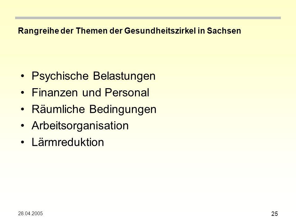 28.04.2005 25 Rangreihe der Themen der Gesundheitszirkel in Sachsen Psychische Belastungen Finanzen und Personal Räumliche Bedingungen Arbeitsorganisation Lärmreduktion