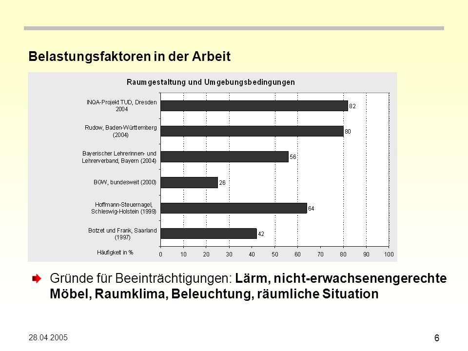 28.04.2005 6 Belastungsfaktoren in der Arbeit Gründe für Beeinträchtigungen: Lärm, nicht-erwachsenengerechte Möbel, Raumklima, Beleuchtung, räumliche Situation
