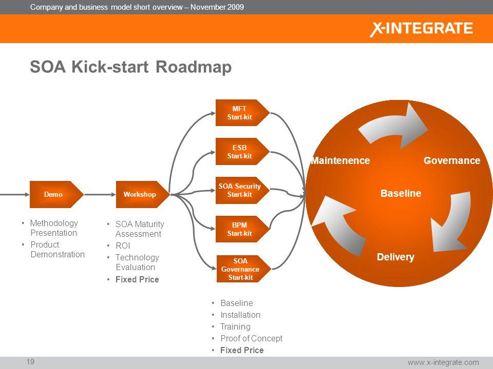 Company and business model short overview – November 2009 Vielen Dank