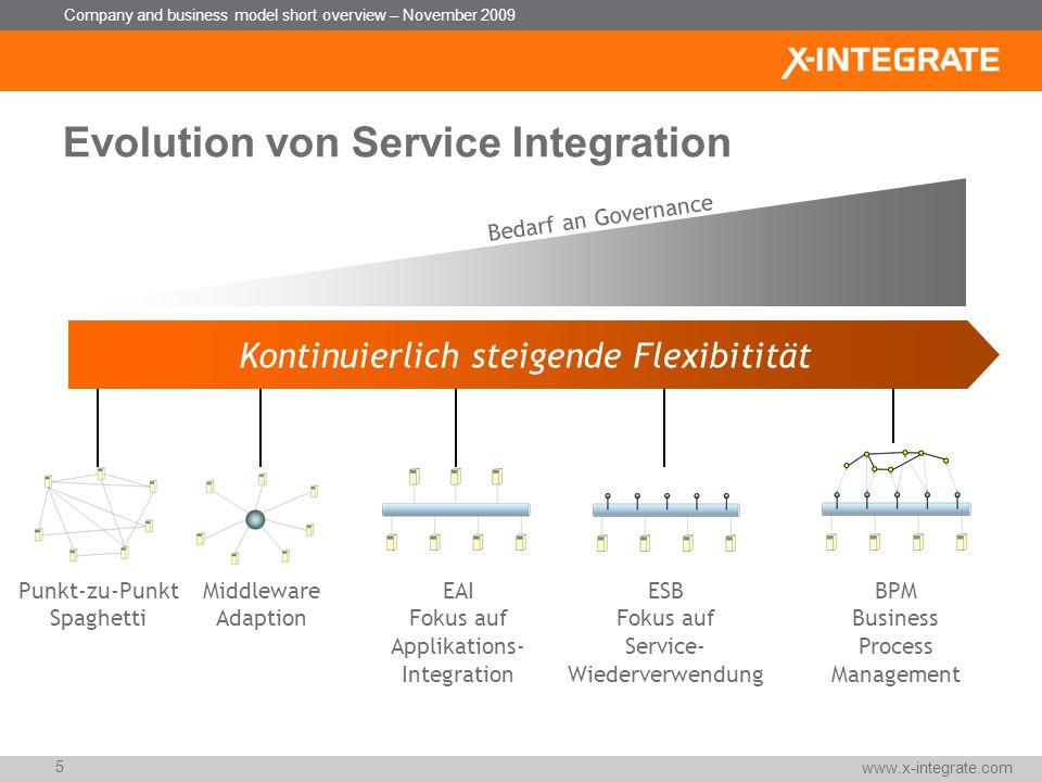 Company and business model short overview – November 2009 Wie realisiert man erfolgreich eine Integrationsplattform in nur zwei Wochen?