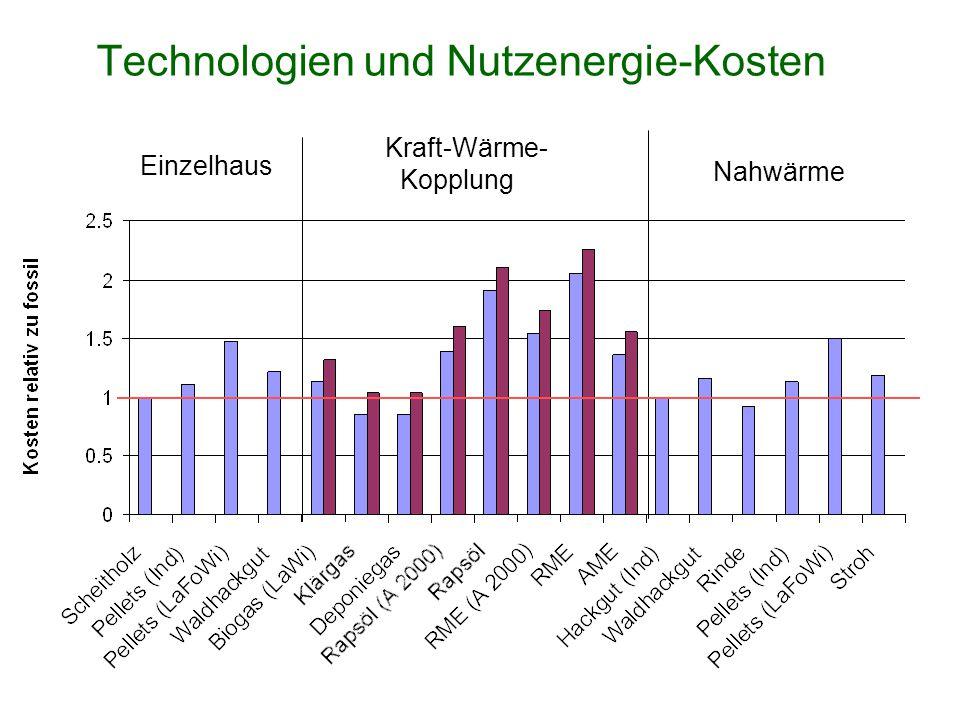 Technologien und Nutzenergie-Kosten Einzelhaus Kraft-Wärme- Kopplung Nahwärme