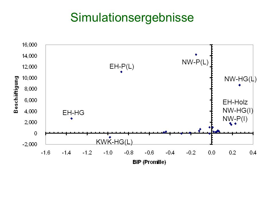 Simulationsergebnisse EH-Holz NW-HG(I) NW-P(I) NW-HG(L) NW-P(L) EH-P(L) EH-HG KWK-HG(L)