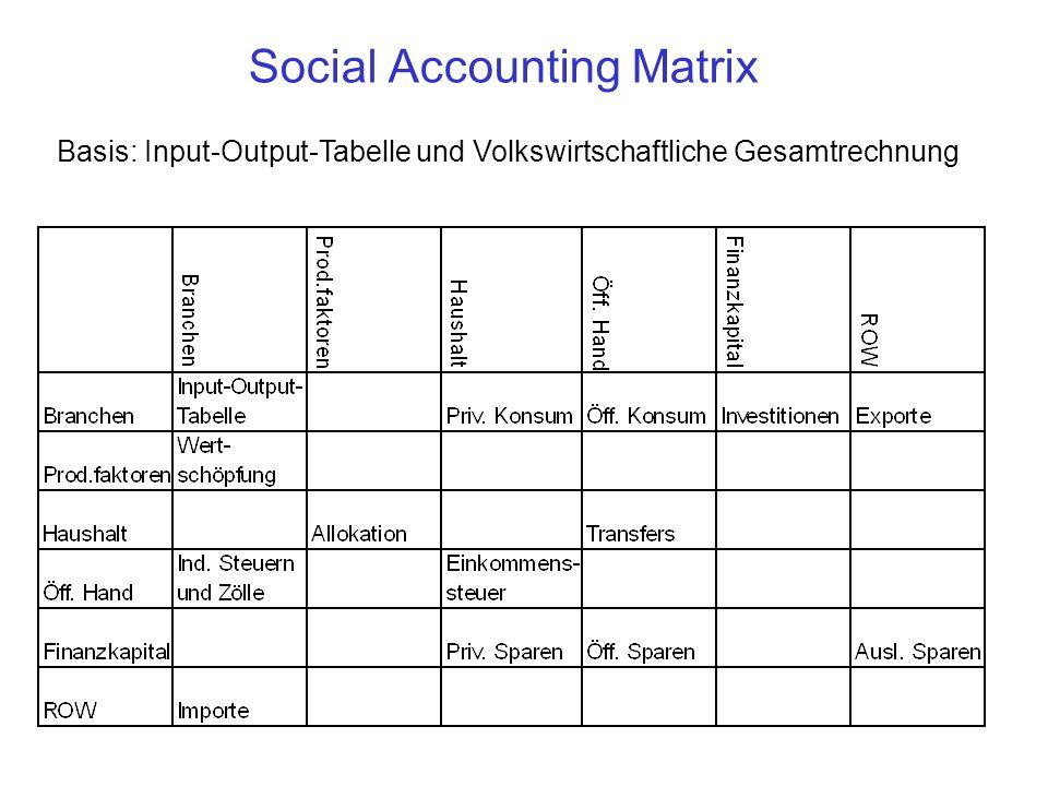 Social Accounting Matrix Basis: Input-Output-Tabelle und Volkswirtschaftliche Gesamtrechnung
