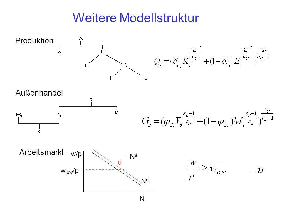 Weitere Modellstruktur Produktion Außenhandel Arbeitsmarkt NsNs NdNd w/p N w low /p u