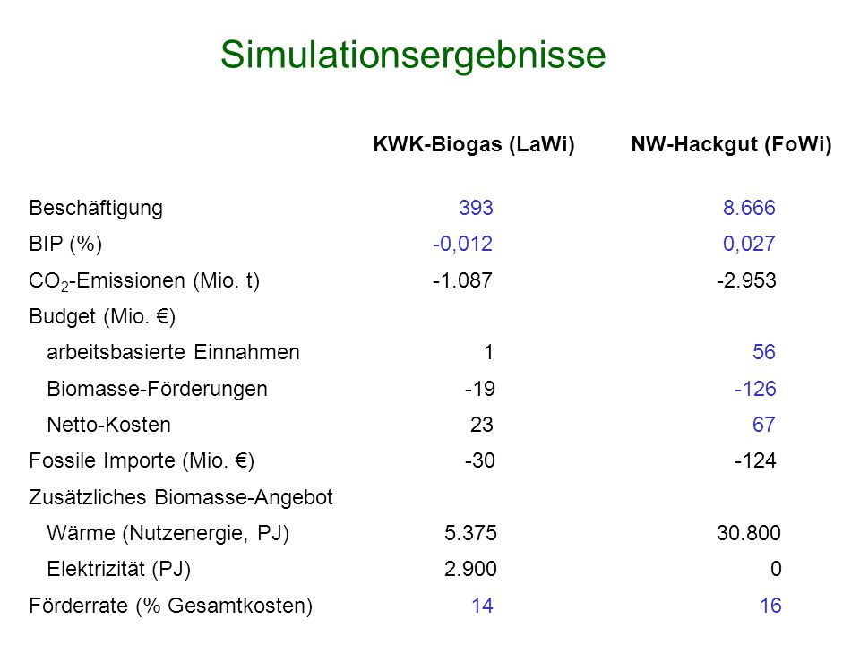 Simulationsergebnisse KWK-Biogas (LaWi)NW-Hackgut (FoWi) Beschäftigung393 8.666 BIP (%) -0,012 0,027 CO 2 -Emissionen (Mio.