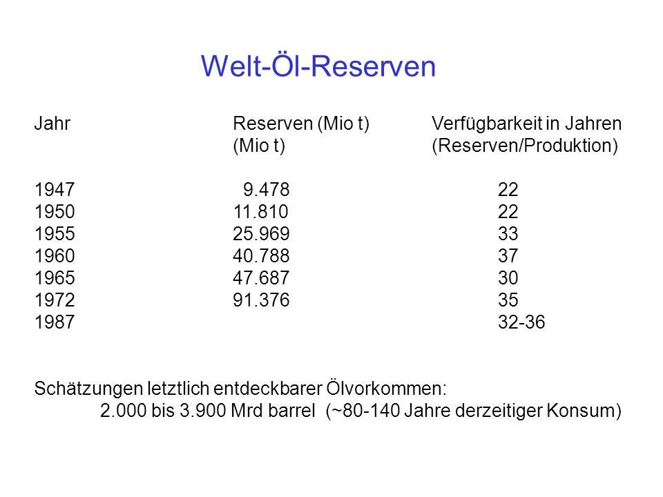 JahrReserven (Mio t)Verfügbarkeit in Jahren (Mio t)(Reserven/Produktion) 1947 9.47822 195011.81022 195525.96933 196040.78837 196547.68730 197291.37635 198732-36 Schätzungen letztlich entdeckbarer Ölvorkommen: 2.000 bis 3.900 Mrd barrel (~80-140 Jahre derzeitiger Konsum) Welt-Öl-Reserven