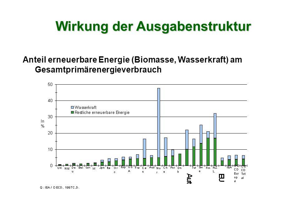 Anteil erneuerbare Energie (Biomasse, Wasserkraft) am Gesamtprimärenergieverbrauch Wirkung der Ausgabenstruktur